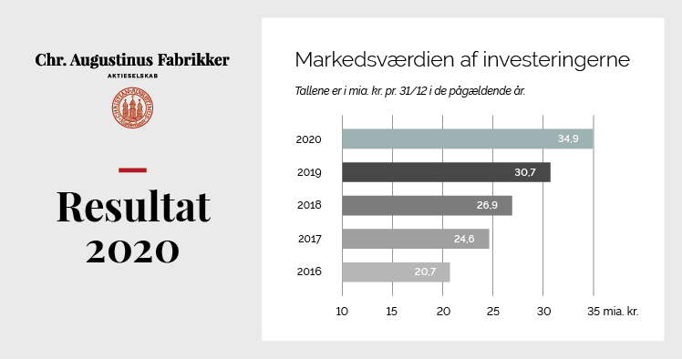 https://augustinusfonden.dk/wp-content/uploads/2021/06/resultat-2020-7.png